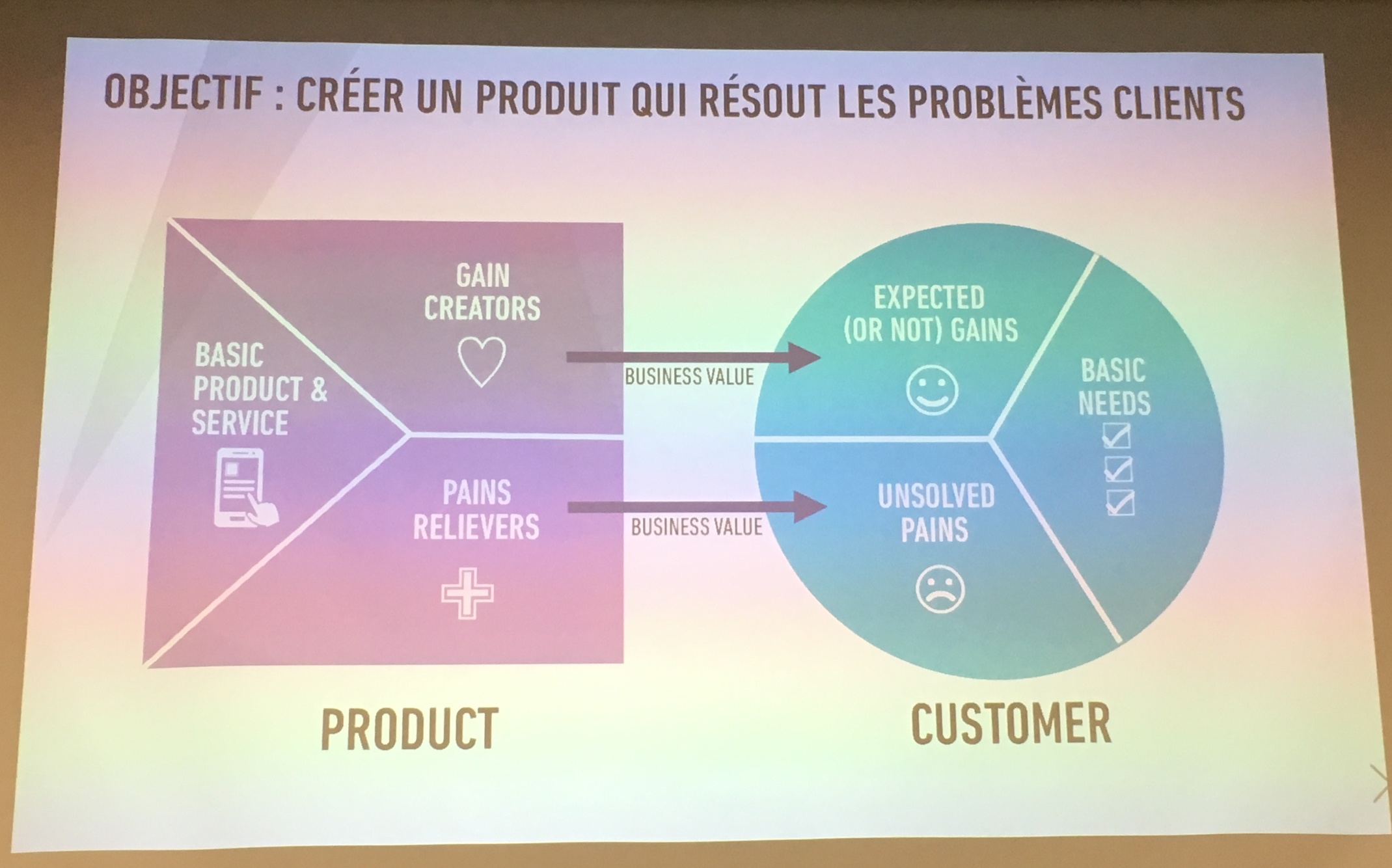 Objéctif : créer un produit qui résout les problèmes clients