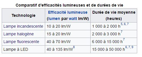 Comparatif led vs autres techno
